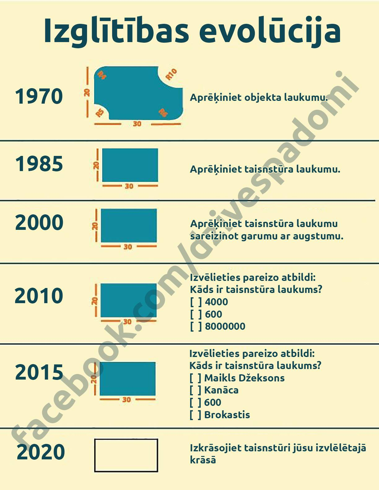 izglītības evolūcija